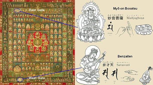 Benzaiten and Myo-on Bosatsu and the Taizokai Mandala