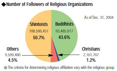 Number of Followers in Japanese Religious Organizations