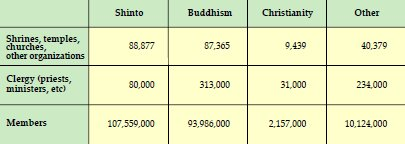 Statistics - Number of Shinto and Buddhist Organizations, Priest, and Clergy, in Japan