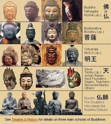 Classifying Buddhist Deities in Japanese Buddhism