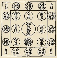 Myoken Mandala - Common positioning of deities