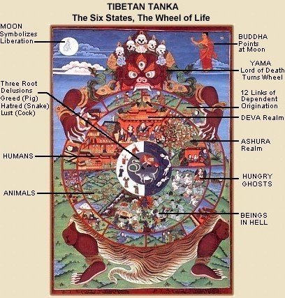 Six Realms of Existence (Samsara = Skt), Japanese Buddhism ...