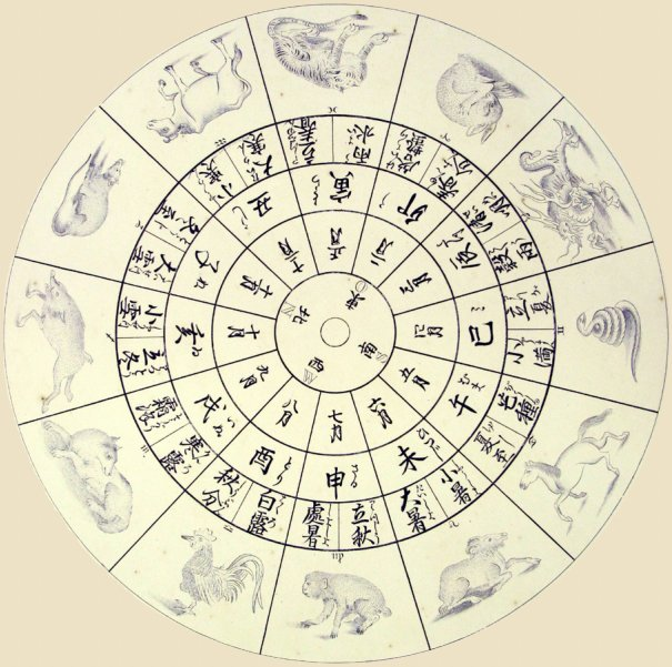 12 Zodiac Animals Zodiac Calendar Buddhism In Japan And China
